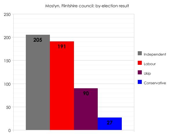 Flintshire by-election