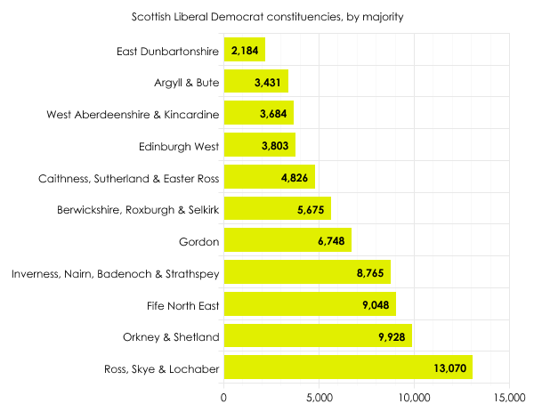 Scottish Lib Dem seats
