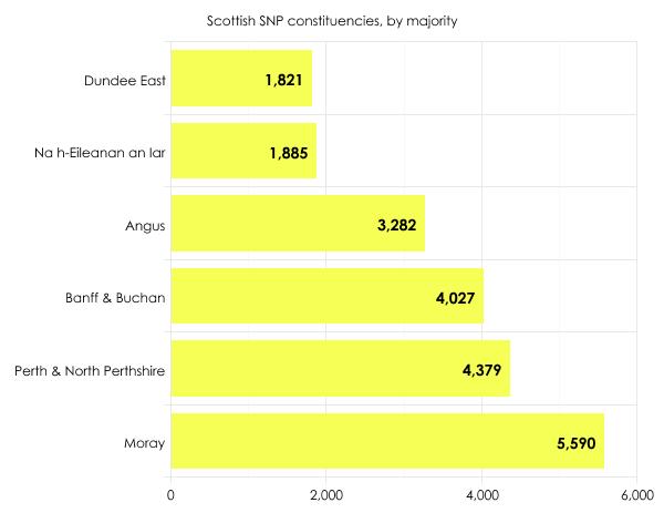 SNP seats