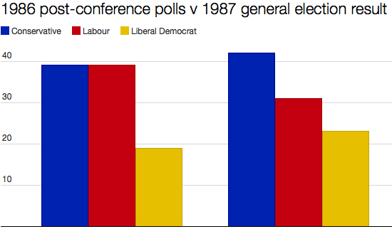 1986 - 1987 polls