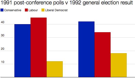 1991 -1992 polls
