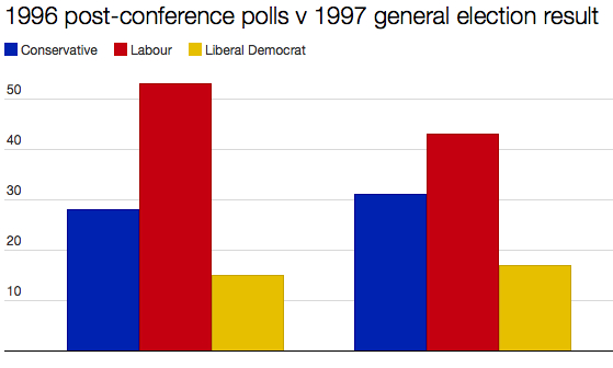 1996 - 1997 polls