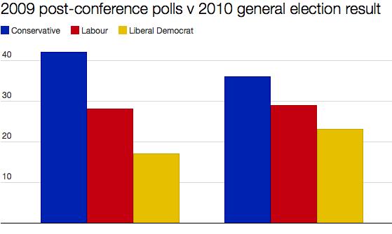 2009 - 2010 polls