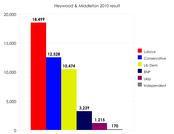 Heywood & Middleton 2010 result