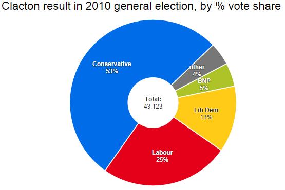 Clacton 2010 result