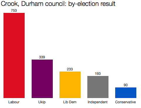 Durham by-election