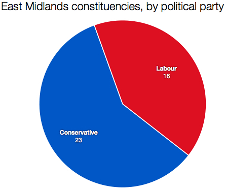 East Midlands seats