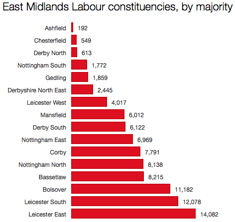 East Midlands Labour seats