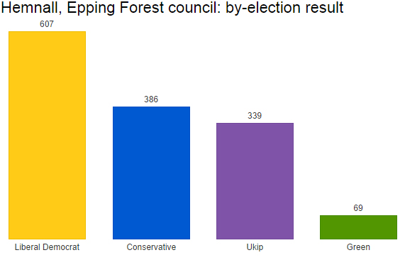 Epping Forest by-election