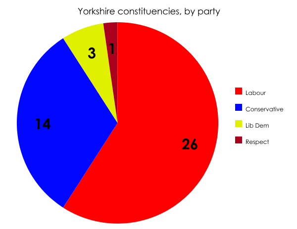Yorkshire constituencies