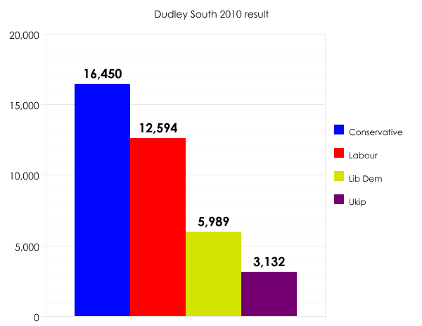 Dudley South 2010 result