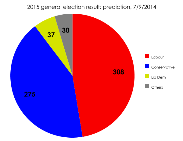 Election result prediction, 7/9/2014