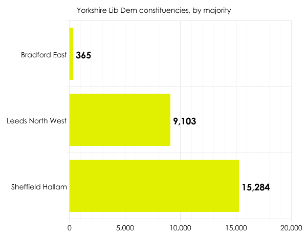 Lib Dem seats in Yorkshire