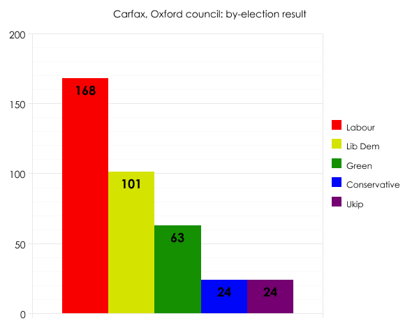 Oxford council by-election