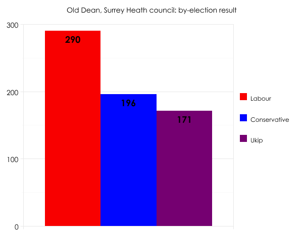 Surrey Heath by-election