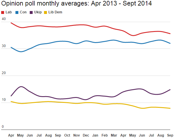 Poll averages April 2013 - September 2014