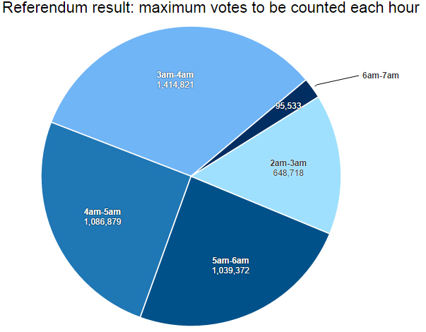 Referendum counts by hour