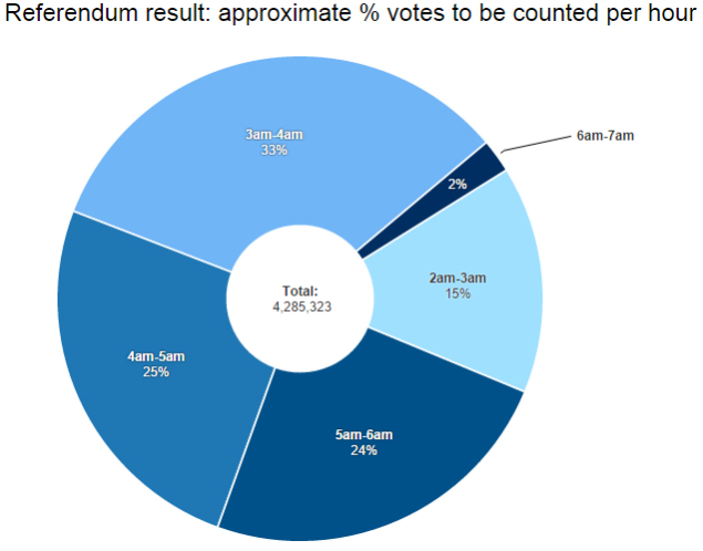 Referendum counts by vote %