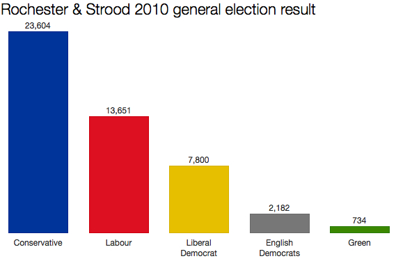 Rochester & Strood 2010 result