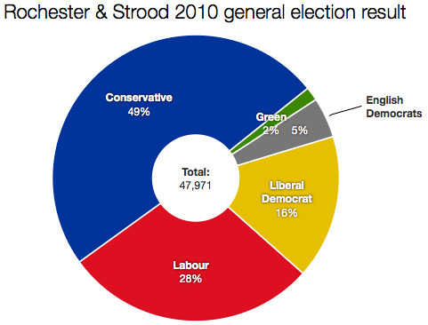 2010 Rochester & Strood result