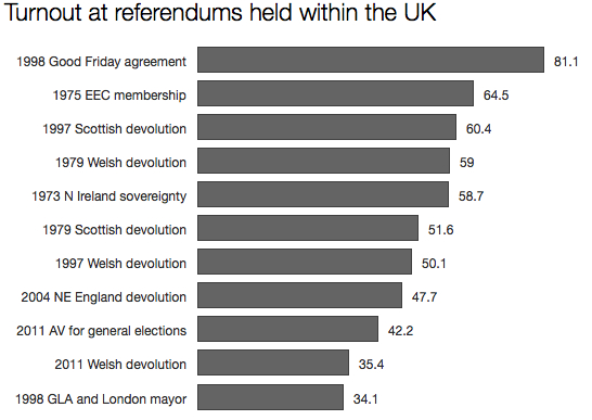 Turnout in UK referendums