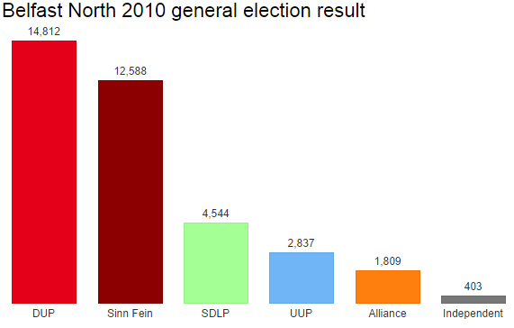 Belfast North 2010 result