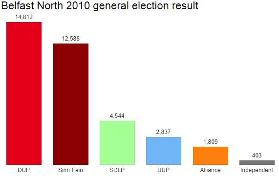 Belfast North 2010 result