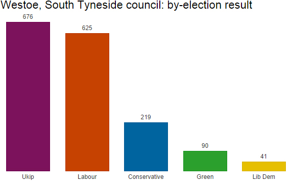 South Tyneside council by-election