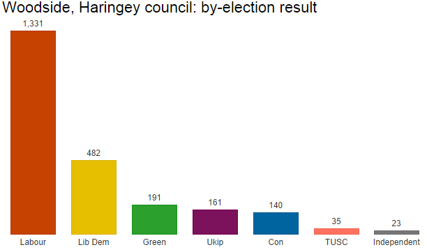 Haringey council by-election