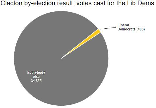 Lib Dem votes in Clacton