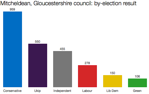Gloucestershire by-election