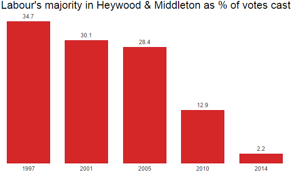 Labour majorities in Heywood