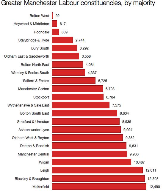 Labour Manchester seats
