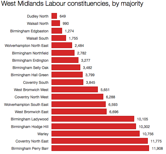 Labour West Midlands