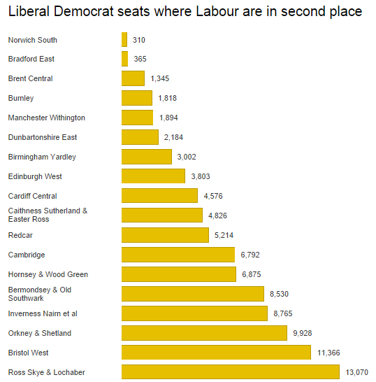 Lib Dem seats with Labour in second place