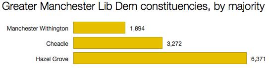 Liberal Democrat Manchester seats