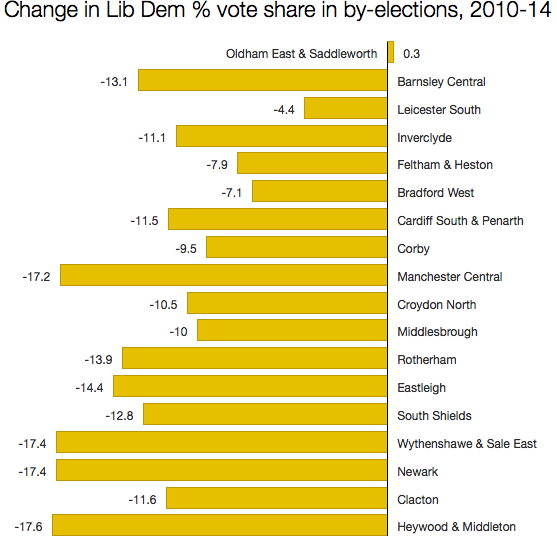 Lib Dem vote shares in by-elections