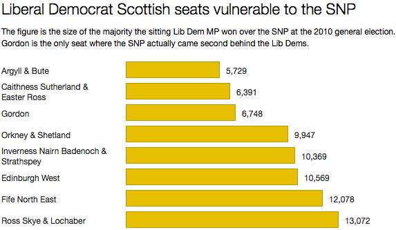 Lib Dems v SNP