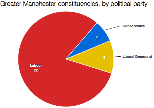 Greater Manchester constituencies