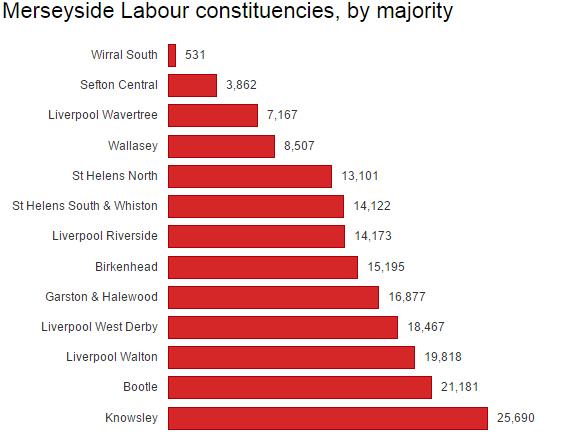 Merseyside Labour majorities