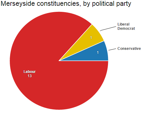 Merseyside constituencies