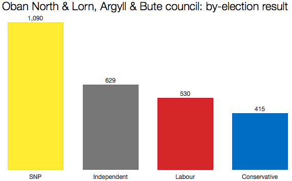 Argyll & Bute by-election