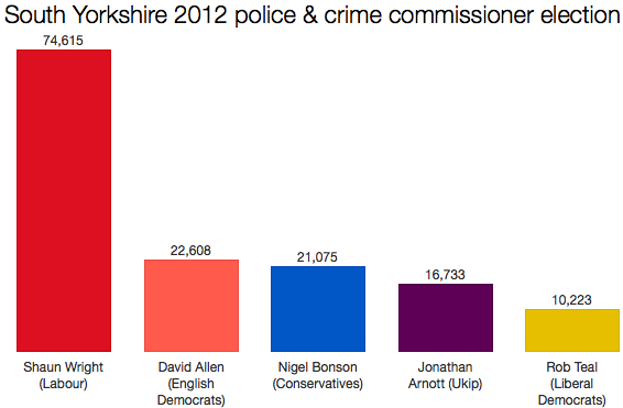 South Yorkshire PCC election 2012
