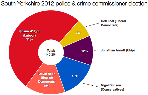 South Yorkshire PCC 2012 vote shares