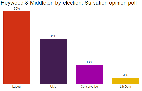 Heywood & Middleton opinion poll