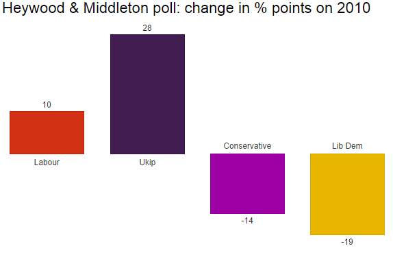 Heywood & Middleton poll shares