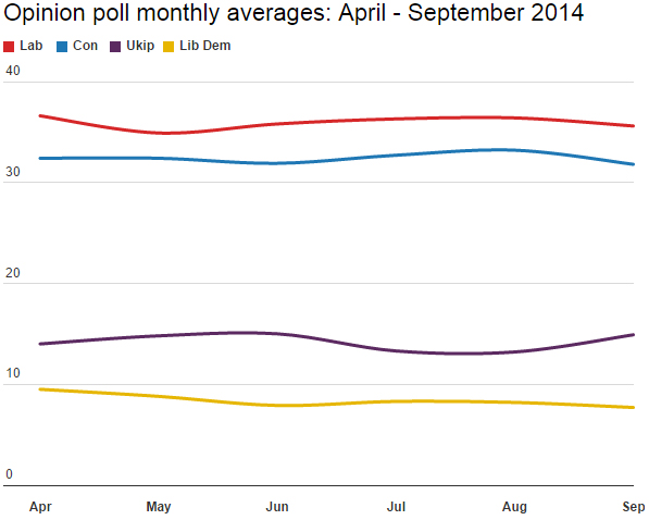 Poll averages April - September 2014