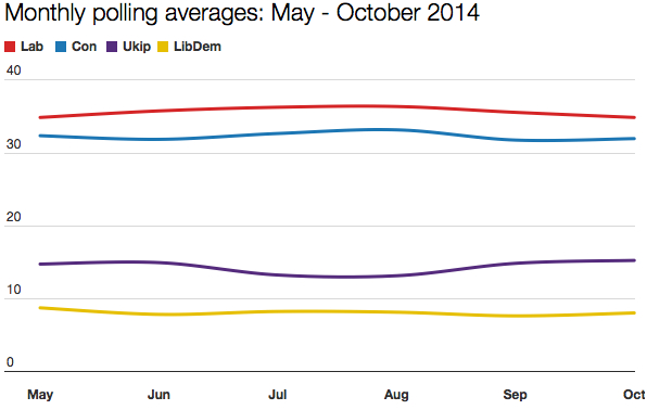Polling trends May - October 2014
