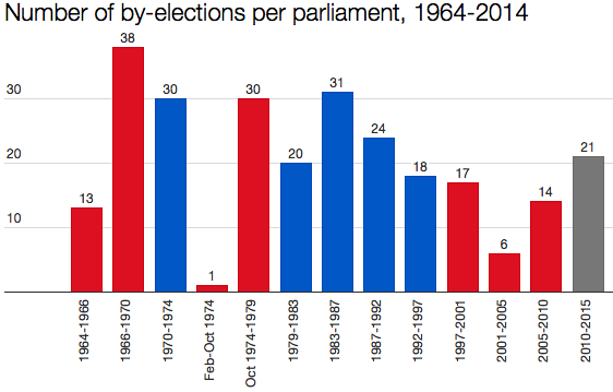 Opinion polls per parliament since 1964