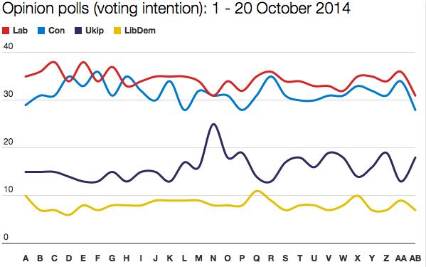 October polls